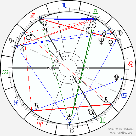 James Sillars wikipedie wiki 2019, 2020 horoskop