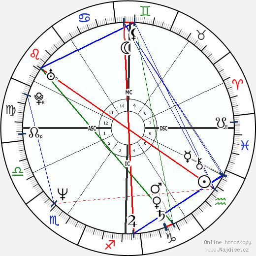 James Spader wikipedie wiki 2018, 2019 horoskop