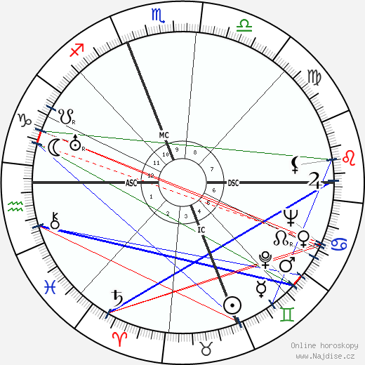 James Stewart wikipedie wiki 2019, 2020 horoskop