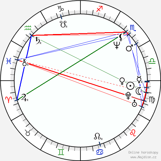 James Urbaniak wikipedie wiki 2018, 2019 horoskop