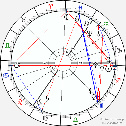 James, vikomt Severn wikipedie wiki 2019, 2020 horoskop