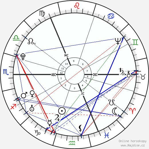 James Watt wikipedie wiki 2020, 2021 horoskop