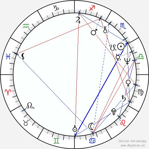 James Whitmore Jr. wikipedie wiki 2020, 2021 horoskop