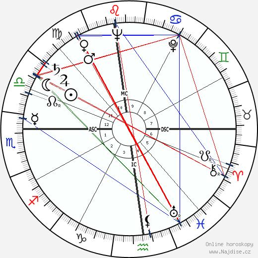 James Whitmore wikipedie wiki 2019, 2020 horoskop