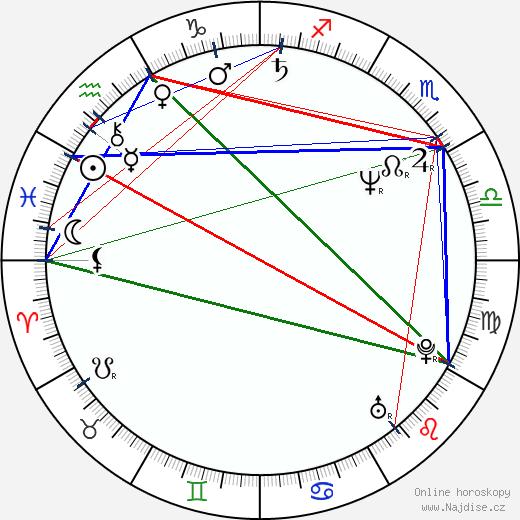 James Wilby wikipedie wiki 2017, 2018 horoskop