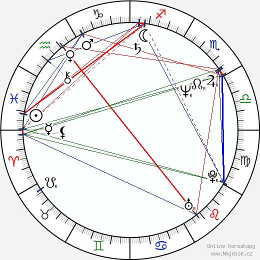 James Wilks wikipedie wiki 2018, 2019 horoskop