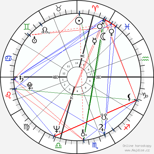 James Woods wikipedie wiki 2018, 2019 horoskop