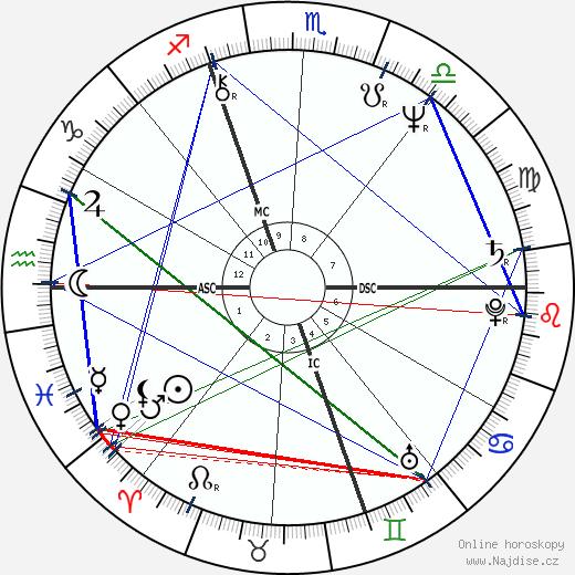Jamie Faunt wikipedie wiki 2017, 2018 horoskop