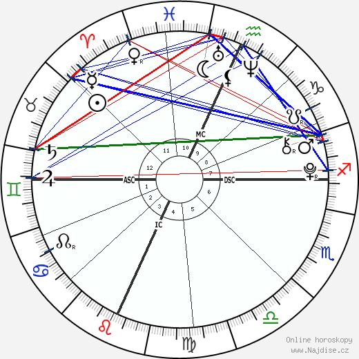 Jamie Gelman wikipedie wiki 2018, 2019 horoskop