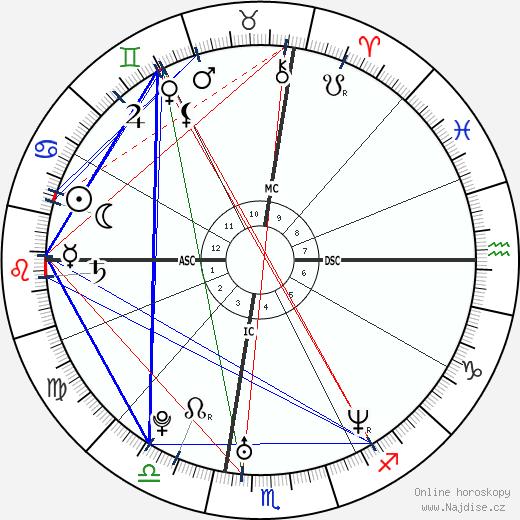 Jamie Kern wikipedie wiki 2017, 2018 horoskop