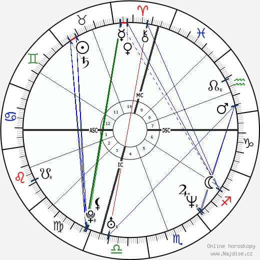 Jamie Luner wikipedie wiki 2020, 2021 horoskop