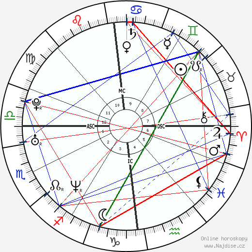 Jamie Oliver wikipedie wiki 2020, 2021 horoskop