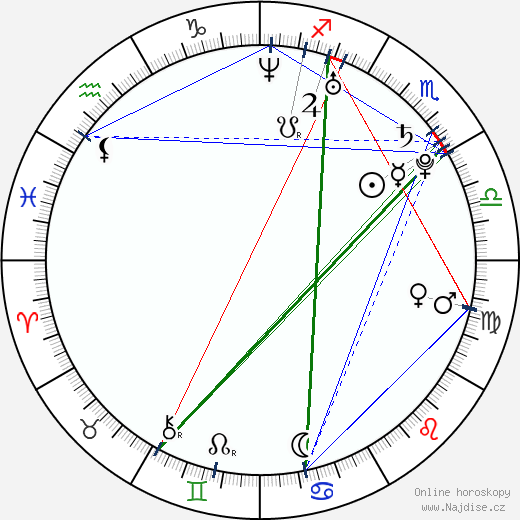 Jamie Yeates wikipedie wiki 2018, 2019 horoskop
