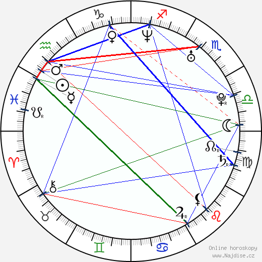 Jan Adámek wikipedie wiki 2020, 2021 horoskop