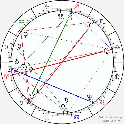 Jan Amos Komenský wikipedie wiki 2017, 2018 horoskop