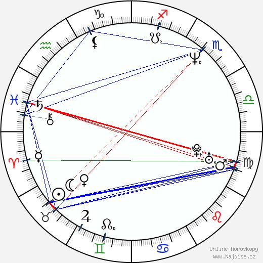 Jan Antonín Duchoslav wikipedie wiki 2020, 2021 horoskop