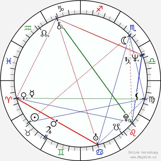 Jan A. P. Kaczmarek wikipedie wiki 2017, 2018 horoskop