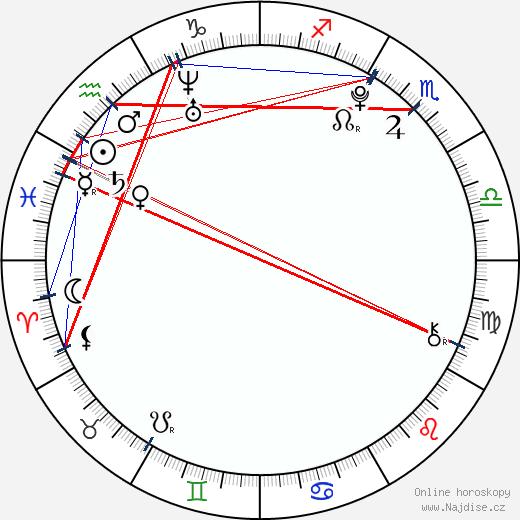 Jan Bendig wikipedie wiki 2017, 2018 horoskop