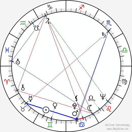 Jan Bobek wikipedie wiki 2020, 2021 horoskop