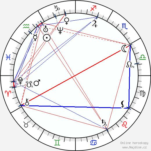 Ján Botto wikipedie wiki 2017, 2018 horoskop