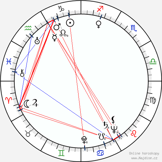 Ján Brezina wikipedie wiki 2019, 2020 horoskop