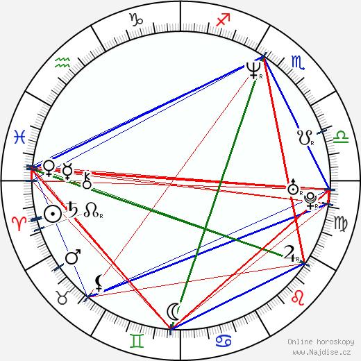 Jan Bubeník wikipedie wiki 2018, 2019 horoskop