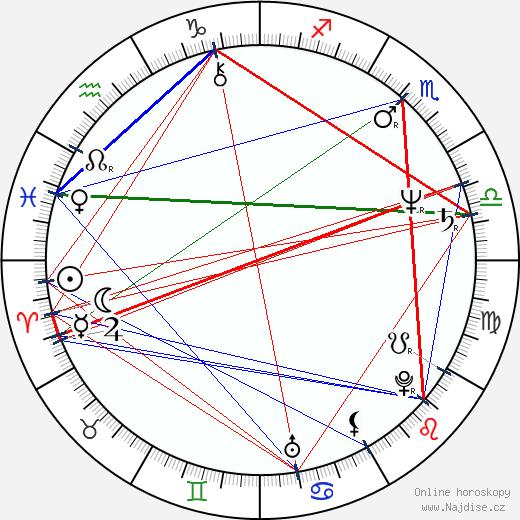 Jan Burian wikipedie wiki 2020, 2021 horoskop