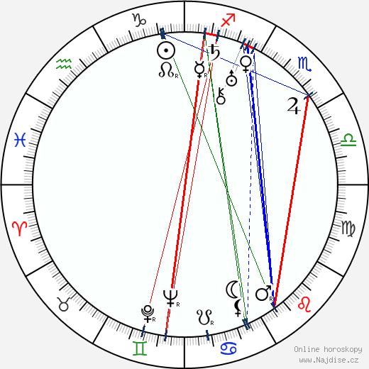Jan Čarek wikipedie wiki 2018, 2019 horoskop
