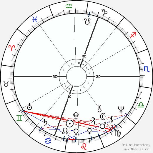 Jan-Carl Raspe wikipedie wiki 2018, 2019 horoskop