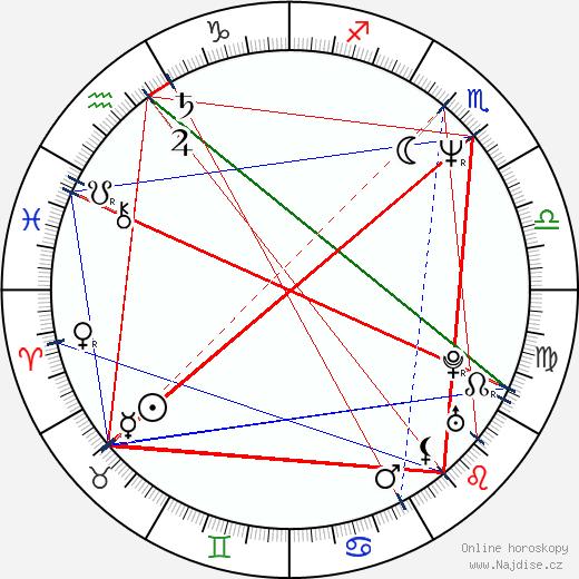 Jan Čenský wikipedie wiki 2020, 2021 horoskop