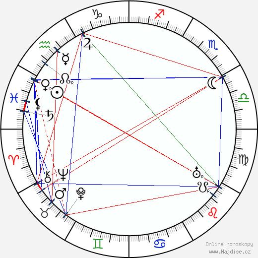 Jan Černý wikipedie wiki 2020, 2021 horoskop