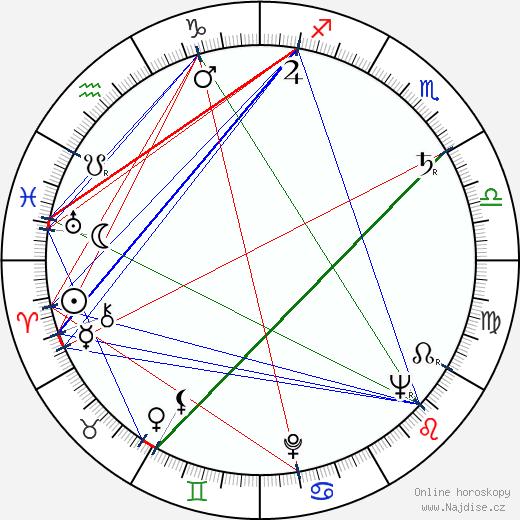 Ján Chaloupek wikipedie wiki 2020, 2021 horoskop