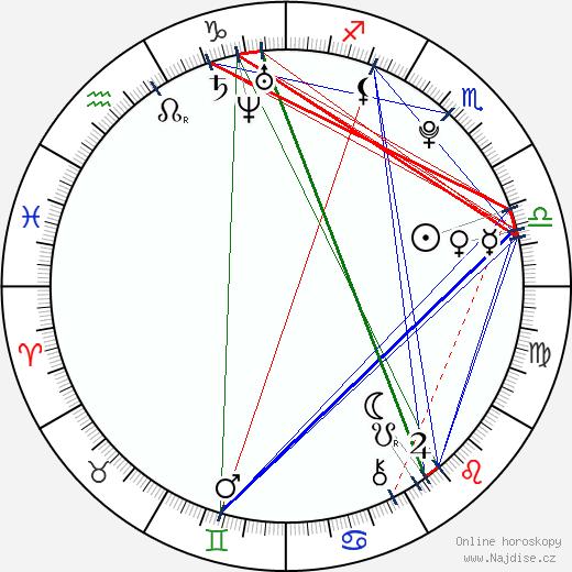 Jan Chramosta wikipedie wiki 2018, 2019 horoskop