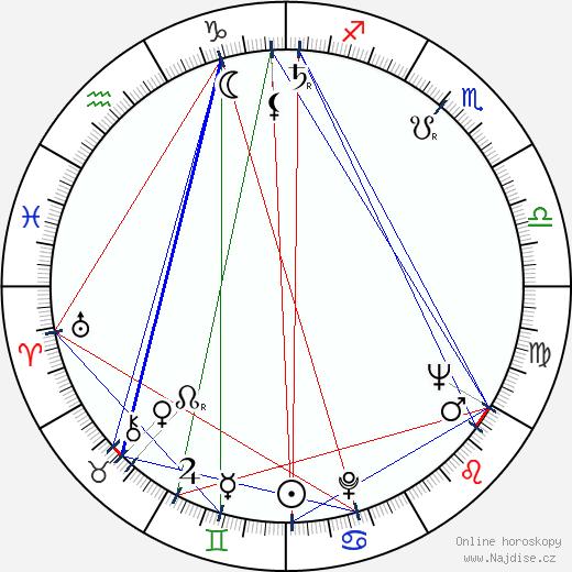 Ján Cifra wikipedie wiki 2019, 2020 horoskop