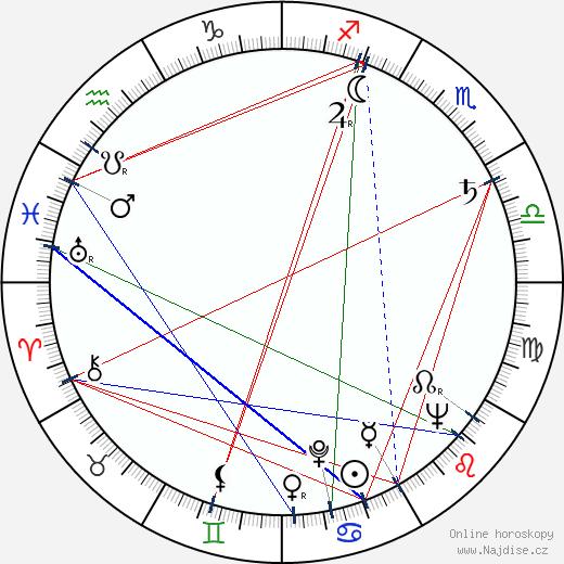 Jan Cmíral st. wikipedie wiki 2018, 2019 horoskop