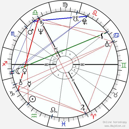 Ján Čupa wikipedie wiki 2018, 2019 horoskop