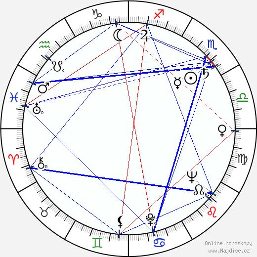 Jan Čuřík wikipedie wiki 2020, 2021 horoskop