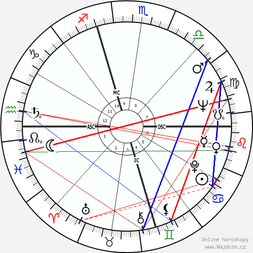 Jan DeGaetani wikipedie wiki 2020, 2021 horoskop