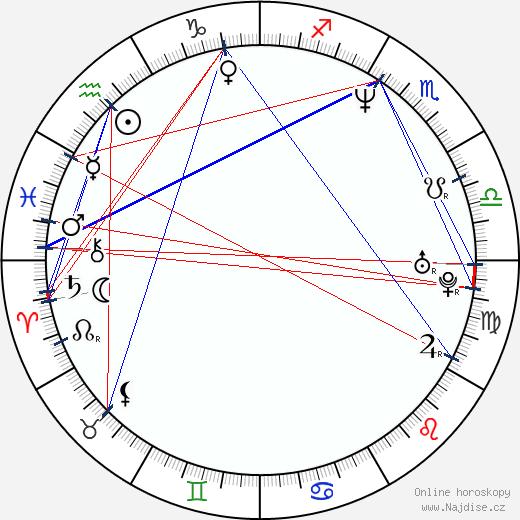 Jan Drbohlav wikipedie wiki 2018, 2019 horoskop