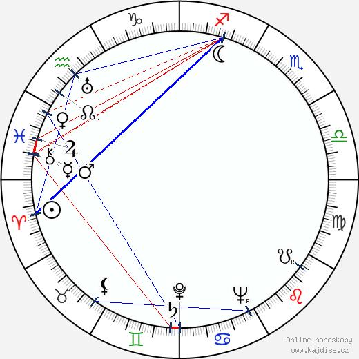 Jan Drda wikipedie wiki 2020, 2021 horoskop