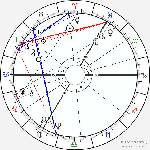 Jan Emiel Daele wikipedie wiki 2019, 2020 horoskop