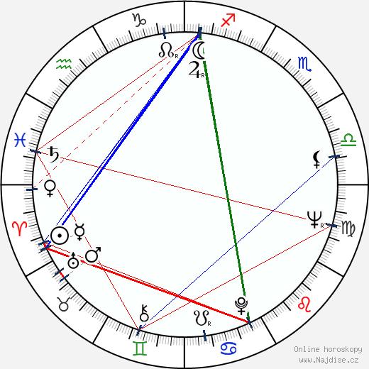 Jan Faltýnek wikipedie wiki 2017, 2018 horoskop