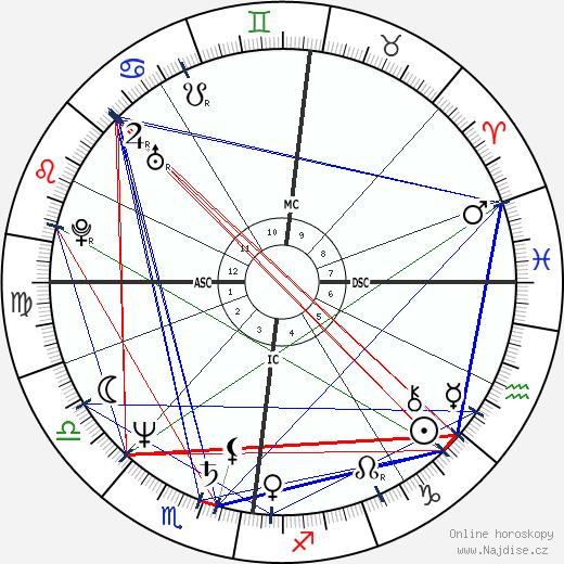 Jan Fedder wikipedie wiki 2018, 2019 horoskop