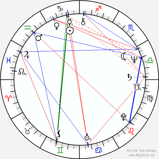 Jan Fischer wikipedie wiki 2019, 2020 horoskop