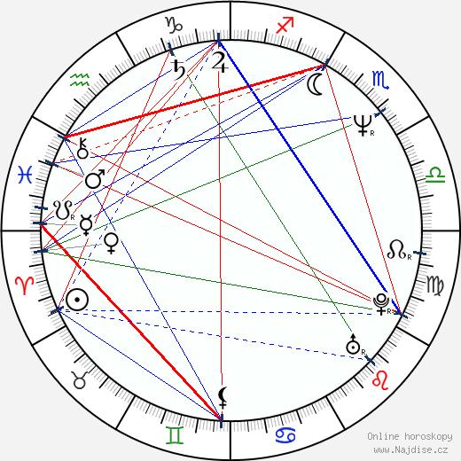 Ján Franek wikipedie wiki 2017, 2018 horoskop