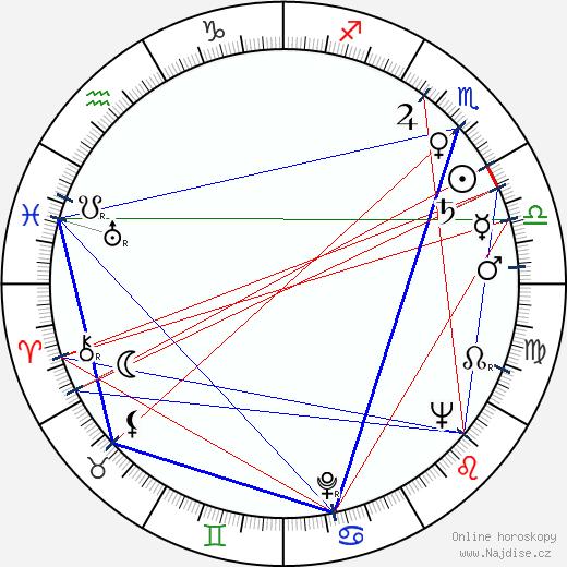 Jan Gabrielsson wikipedie wiki 2018, 2019 horoskop