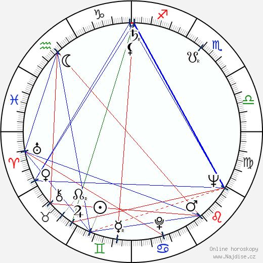 Ján Géc wikipedie wiki 2018, 2019 horoskop