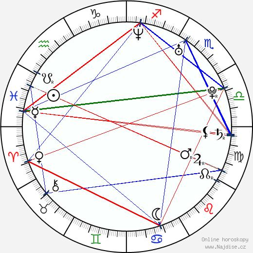 Ján Gordulič wikipedie wiki 2019, 2020 horoskop