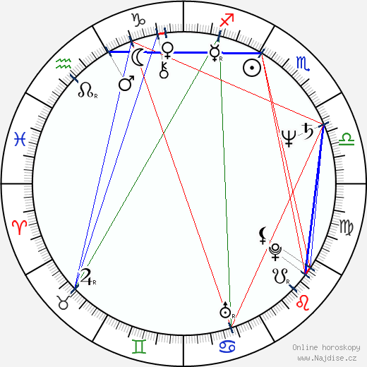 Ján Greššo wikipedie wiki 2018, 2019 horoskop