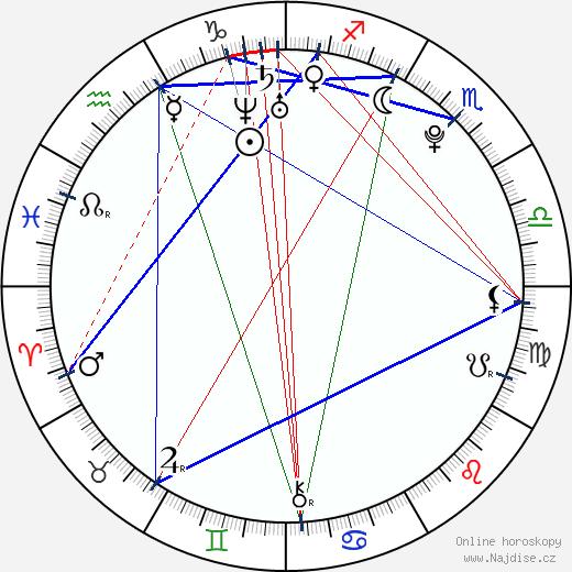 Jan Hable wikipedie wiki 2017, 2018 horoskop